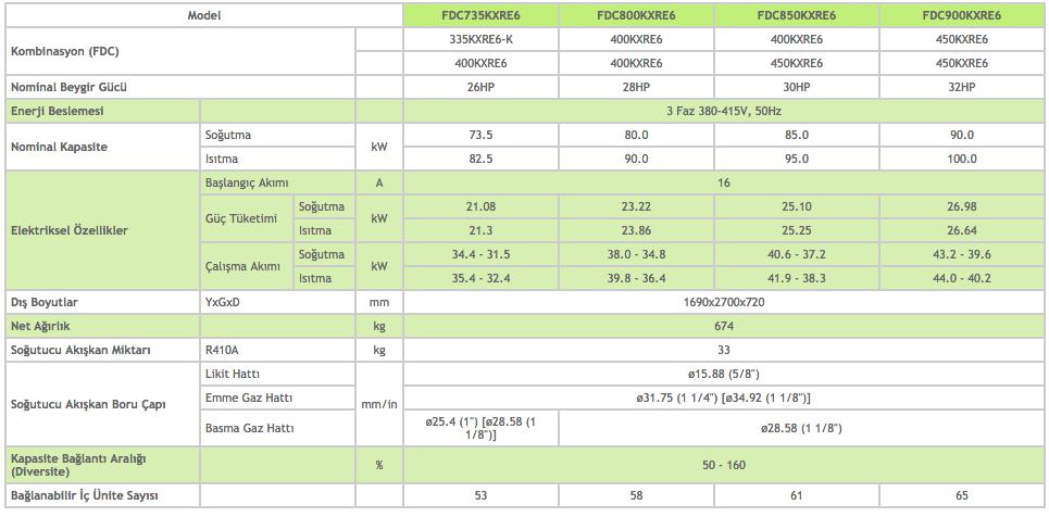 KXR6 Dış Üniteler Heat Recovery 26-28-30-32 HP - Mitsubishi VRF Klima Sistemleri