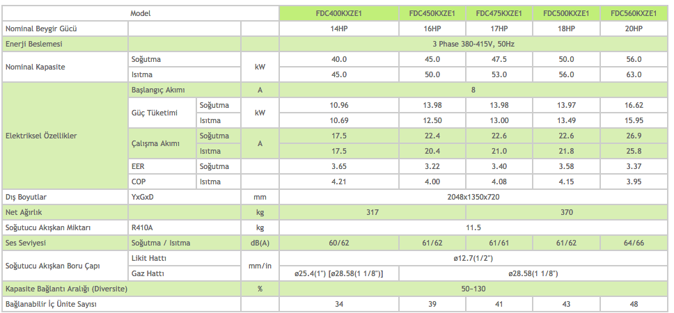 KXZ Dış Üniteler Heat Pump Sistem 14-16-17-18-20 HP - Mitsubishi VRF Klima Sistemleri