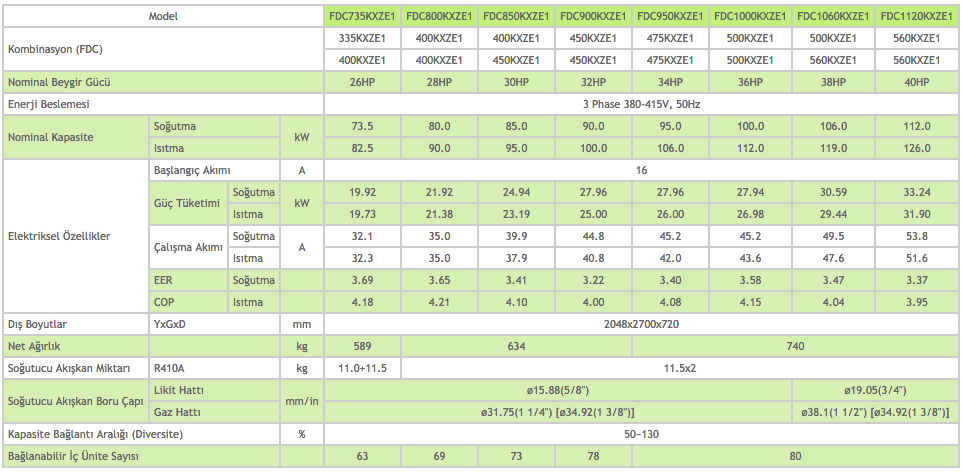 KXZ Dış Üniteler Heat Pump Sistem 26-28-30-32-34-36-38-40 HP - Mitsubishi VRF Klima Sistemleri