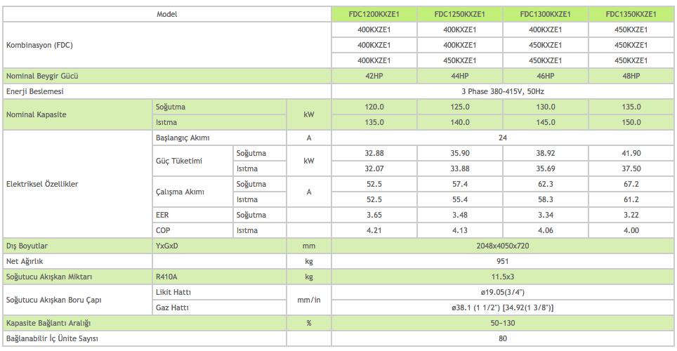KXZ Dış Üniteler Heat Pump Sistem 42-44-46-48 HP - Mitsubishi VRF Klima Sistemleri