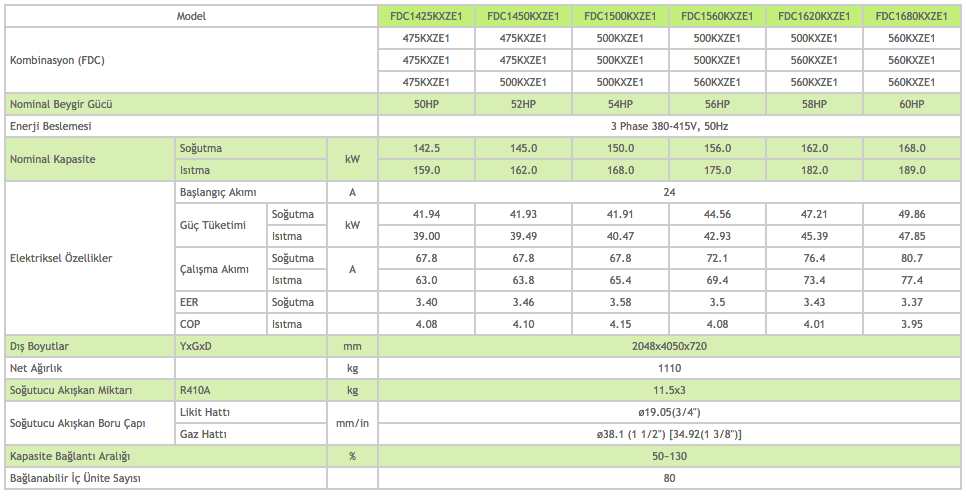 KXZ Dış Üniteler Heat Pump Sistem 50-52-54-56-58-60 HP - Mitsubishi VRF Klima Sistemleri
