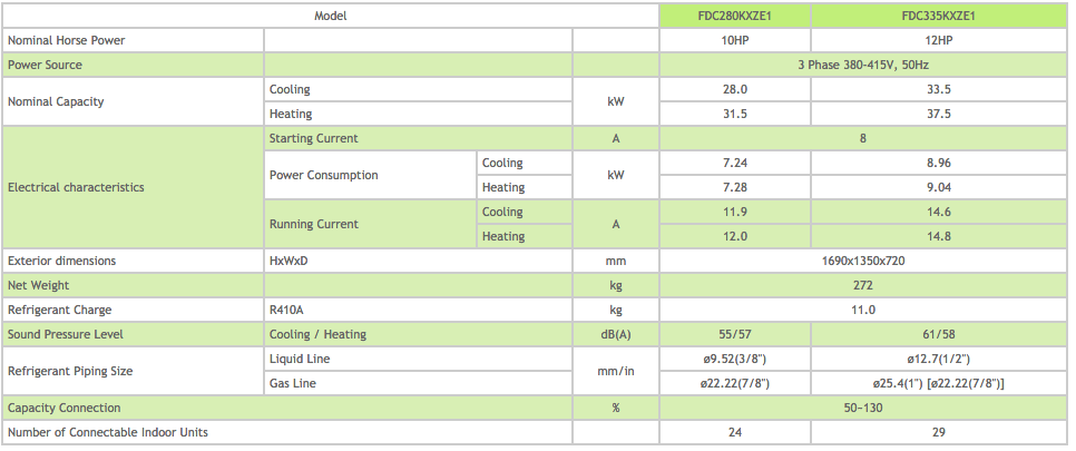 KXZ Heat Pump System 10-12 HP Outdoor Unit