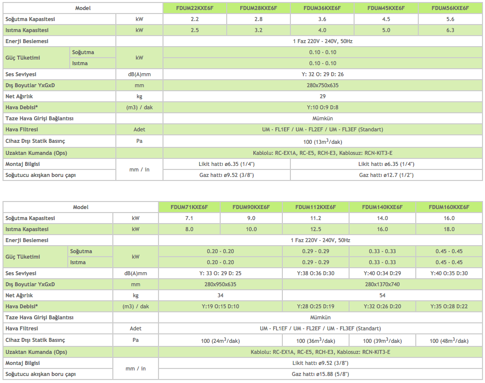 Kanal Tipi - Orta Statik Basınçlı FDUM - Mitsubishi VRF Klima Sistemleri