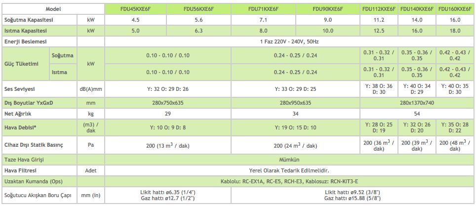 Kanal Tipi - Yüksek Statik Basınçlı FDU - Mitsubishi VRF Klima Sistemleri (1)