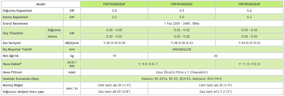 Kasetli Döşeme Tipi 2 Yönlü FDFW - Mitsubishi VRF Klima Sistemleri