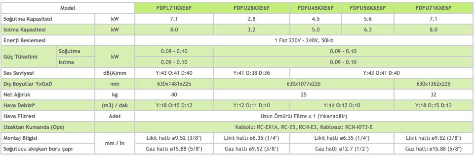 Kasetli Döşeme Tipi FDFL - Kasetsiz Döşeme Tipi FDFU - Mitsubishi VRF Klima Sistemleri
