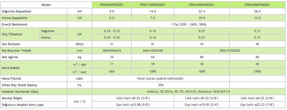 Yüzde Yüz Taze Hava Ünitesi FDU-F - Mitsubishi VRF Klima Sistemleri