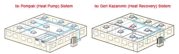 heat-pump-heat-recovery-sistem-calisma-sekilleri