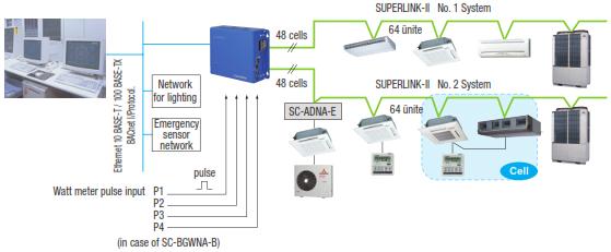 superlink-bacnet-gateway