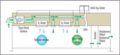 tek-sistem-ile-iklimlendirme-ve-taze-hava-alma-imkani