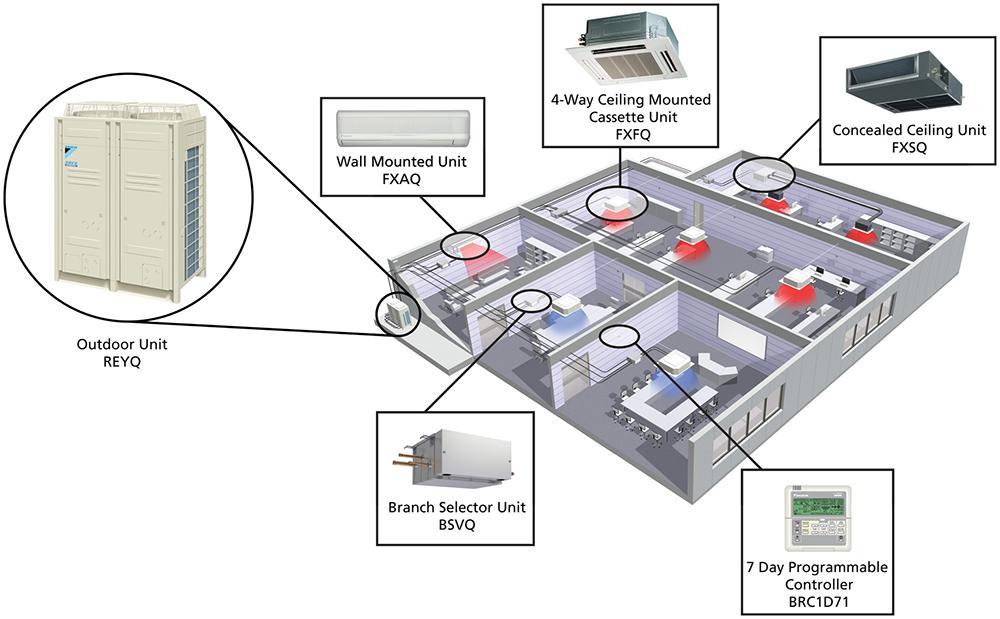 Vrv Klimalar Nasıl 199 Alışır Mitsubishi Heavy Klima