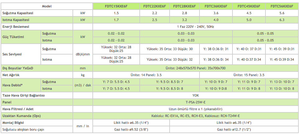 4 Yöne Üflemeli Kaset Tipi FDTC - Mitsubishi VRF Klima Sistemleri