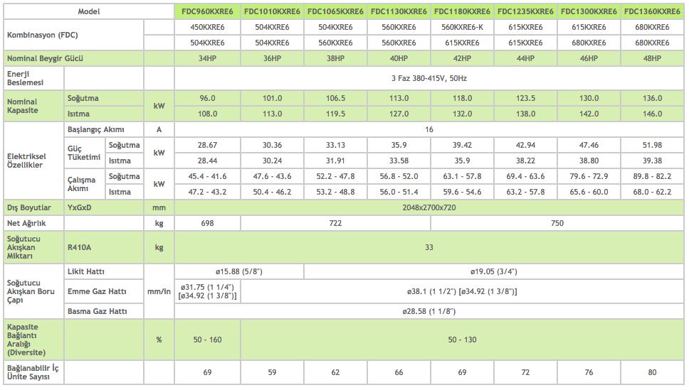 KXR6 Dış Üniteler Heat Recovery 34-36-38-40-42-44-46-48 HP - Mitsubishi VRF Klima Sistemleri