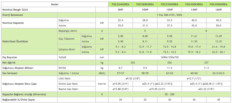 KXR6 Dış Üniteler Heat Recovery 8-10-12-14-16 HP - Mitsubishi VRF Klima Sistemleri