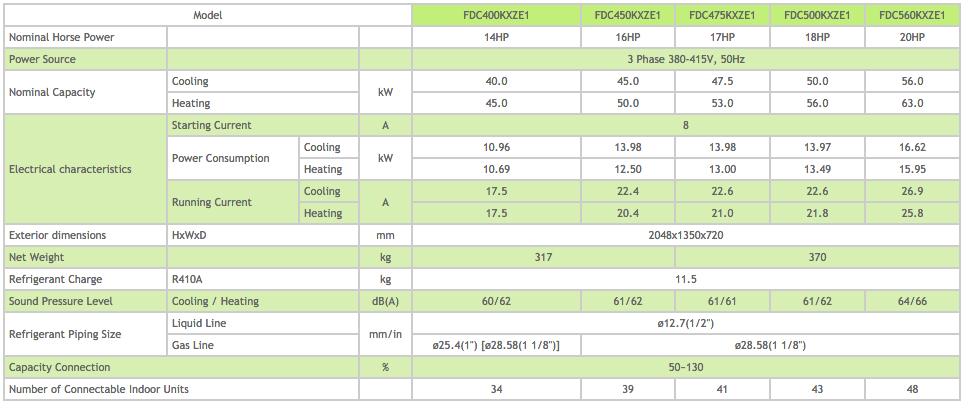 KXZ Heat Pump System 14-16-17-18-20 HP Outdoor Unit