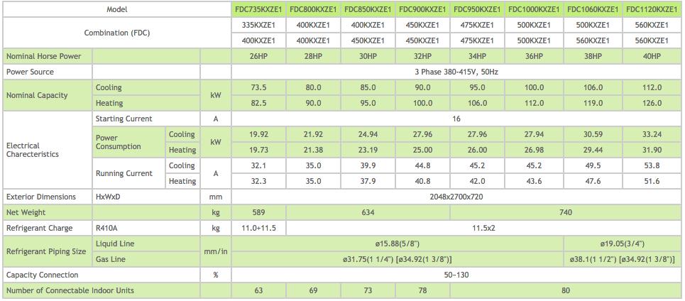 KXZ Heat Pump System 26-28-30-32-34-36-38-40 HP Outdoor Unit