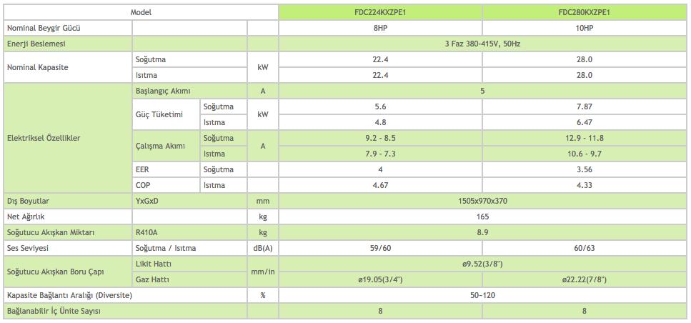 KXZ Micro Dış Üniteler Heat Pump Sistem 8-10 HP - Mitsubishi VRF Klima Sistemleri