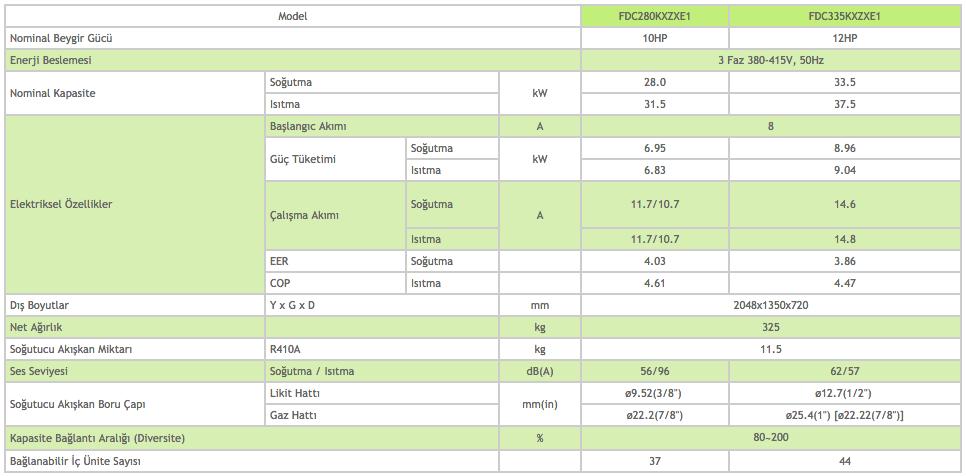 KXZX Hi-COP Yüksek Verimli Sistem Dış Ünite 10-12 HP - Mitsubishi VRF Klima Sistemleri