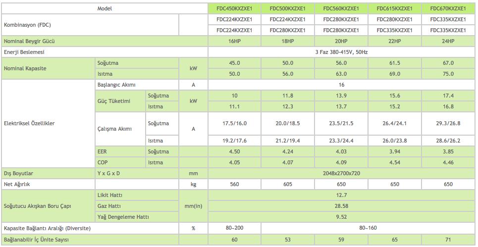 KXZX Hi-COP Yüksek Verimli Sistem Dış Ünite 16-18-20-22-24 HP - Mitsubishi VRF Klima Sistemleri