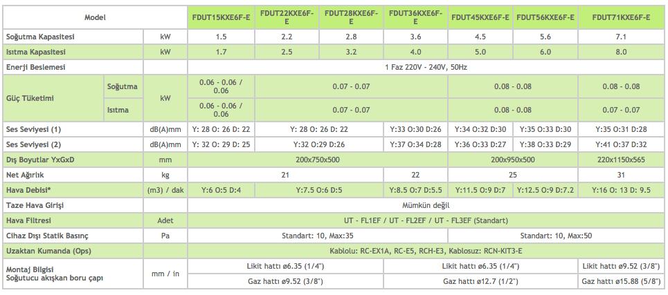 Kanal Tipi Düşük Statik Basınçlı FDUT - Mitsubishi VRF Klima Sistemleri