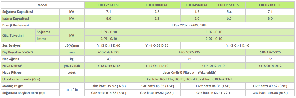 Kasetli Döşeme Tipi FDFL - Kasetsiz Döşeme Tipi FDFU - Mitsubishi VRF Klima Sistemleri (1)