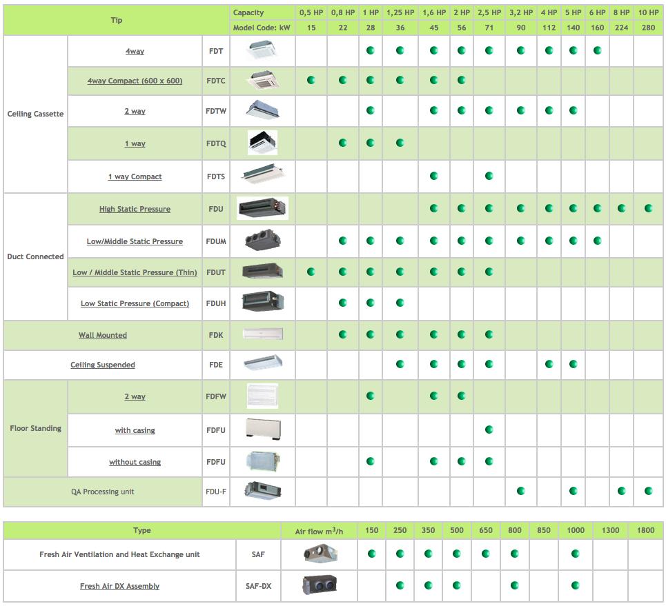 Mitsubishi Heavy VRF Systems - Indoor Units
