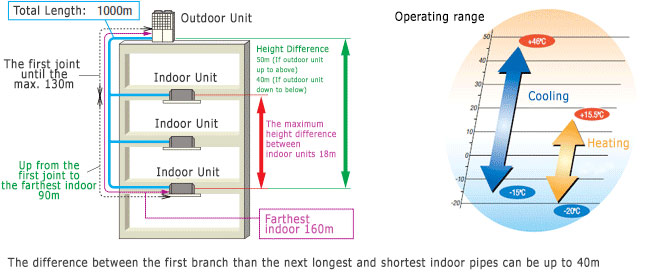 kxr6-range-operation-and-piping-limits