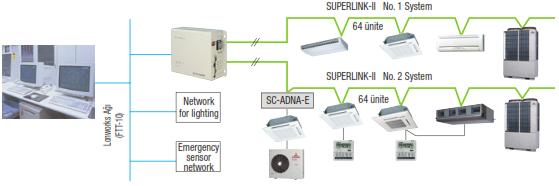 superlink-lonworks-gateway